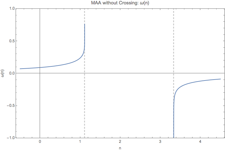 ../../_images/DR-omega-k-direct-continuous-maa-no-crossing.png