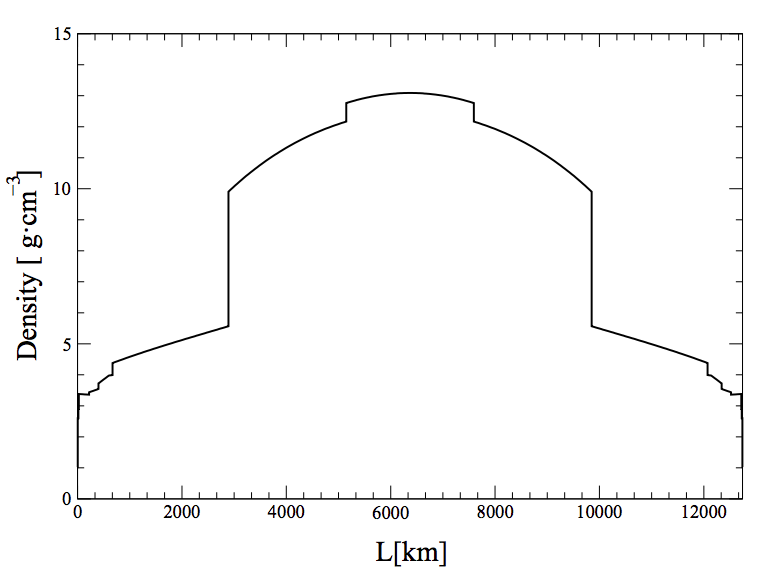 ../../_images/earth-density-profile-PREM-model.png