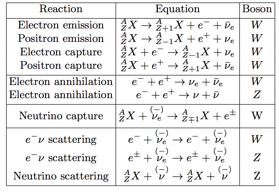 ../_images/neutrino-related-reactions1.png
