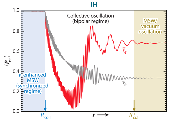 ../_images/regions-of-different-oscillations-ih.png